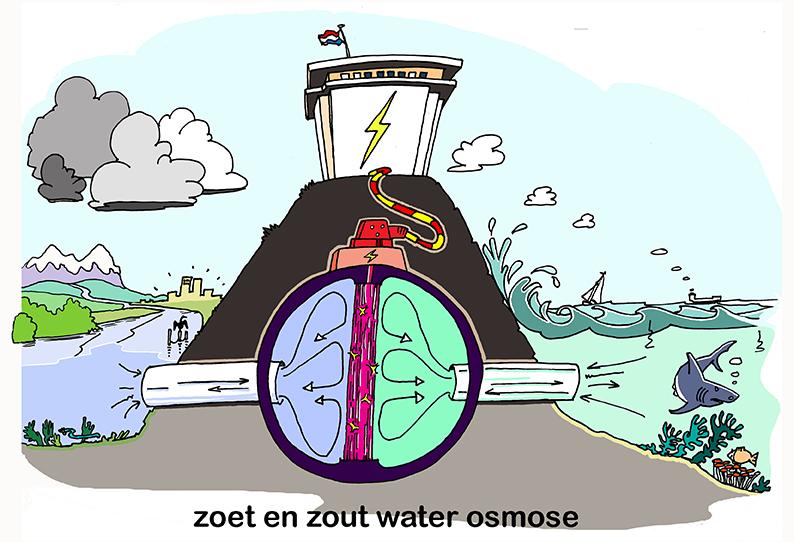 In de serie Energie uit Water voor Deltares